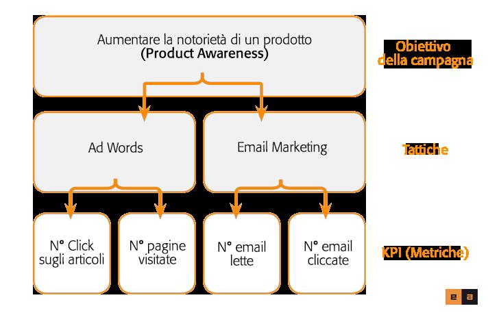 Come-fare-una-strategia-di-Digital-Marketing-Torino