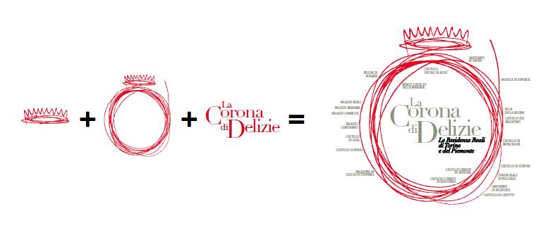 Costruzione logo Corona di Delizie