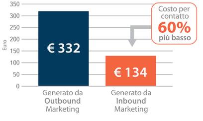 Inbound marketing torino - costo medio per contatto più basso