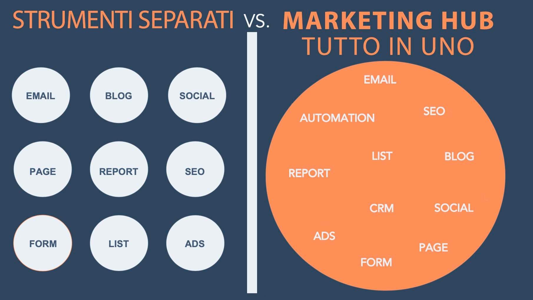 Marketing Hub - Inbound Marketing Torino
