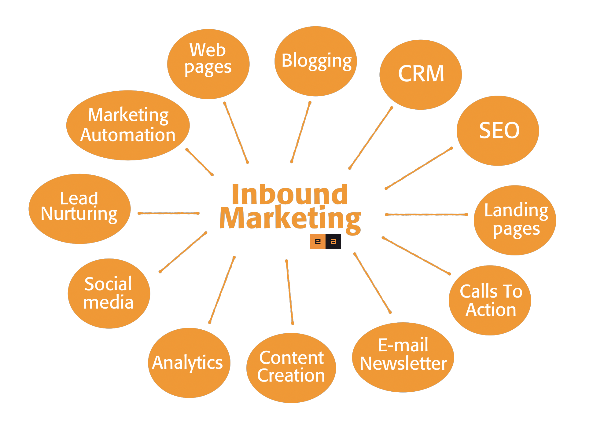 Inbound Marketing Torino - Le tattiche