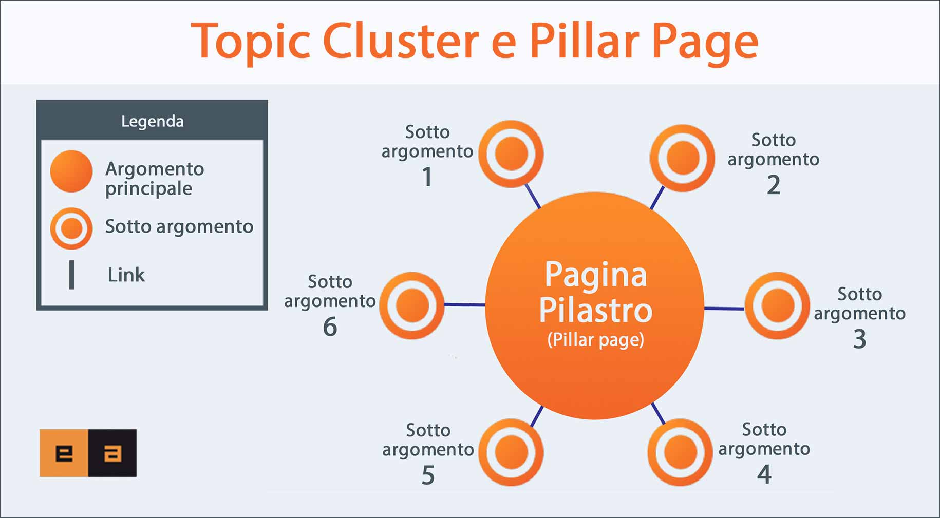 pillar-page-e-topic-cluster_v2-inbound-marketing-torino