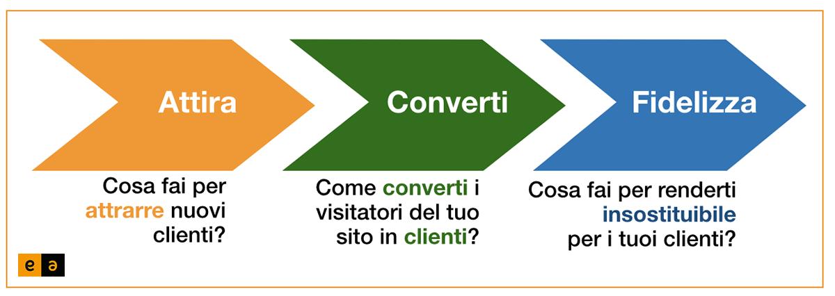 Attira, Converti, Fidelizza - EA srl - Inbound Marketing - Torino