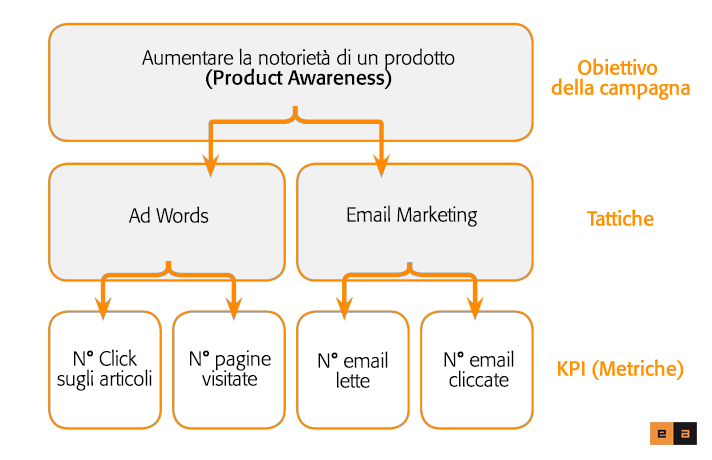 002-Come-fare-una-strategia-di-Digital-Marketing-short