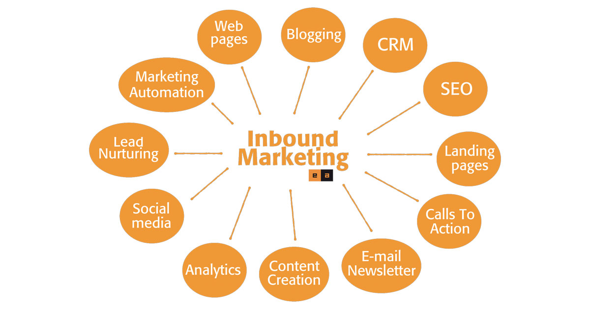grafico-inbound-marketing