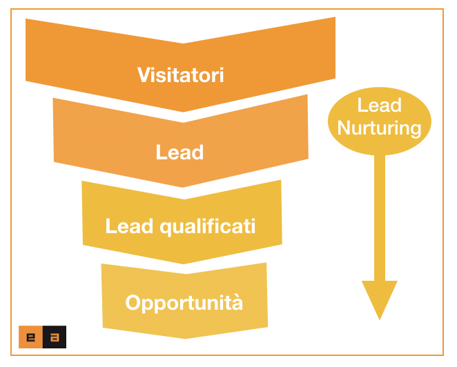 Funnel e Lead Nurturing - Inbound Marketing - EA srl - Torino